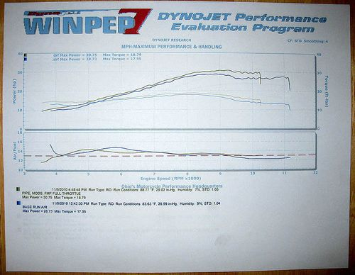 WR250X-Dyno-Run-Before-After-800x600